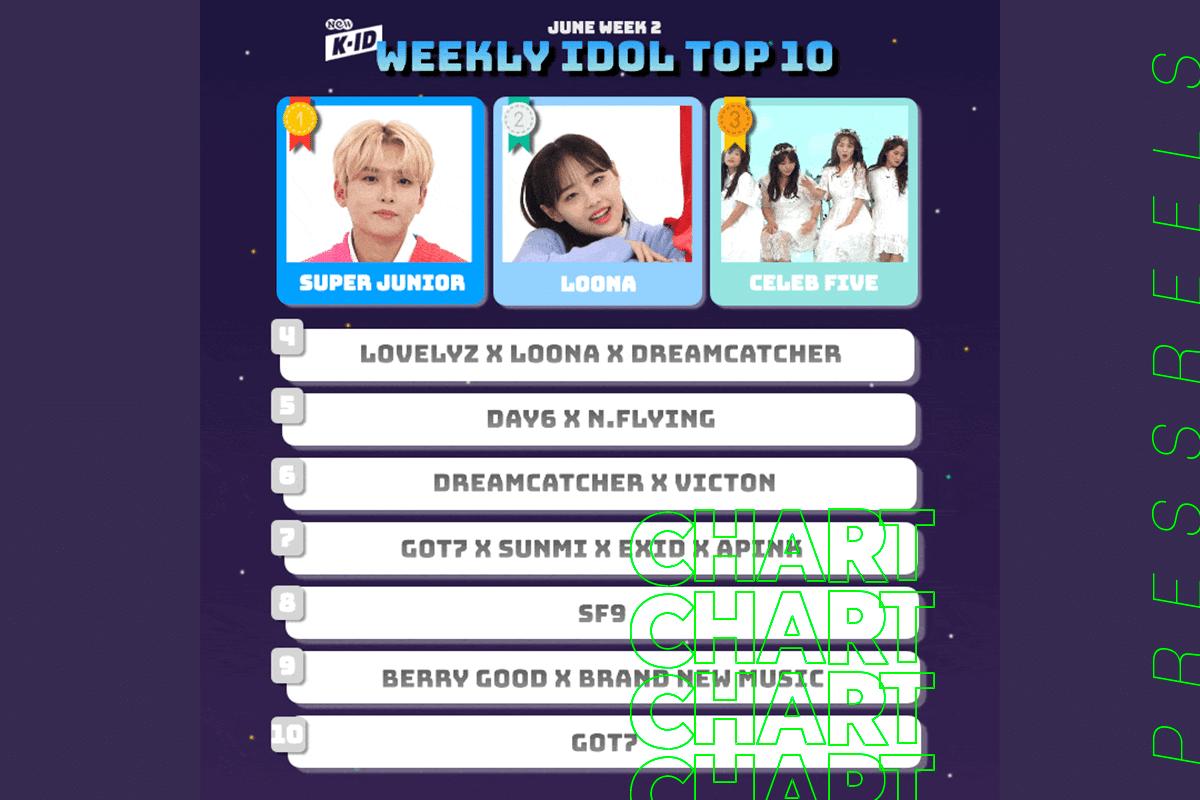 Top 10 U.S. Weekly Rankings in the 2nd Week of June - K-Pop Entertainment TV channel, NEW K.ID, Has Released