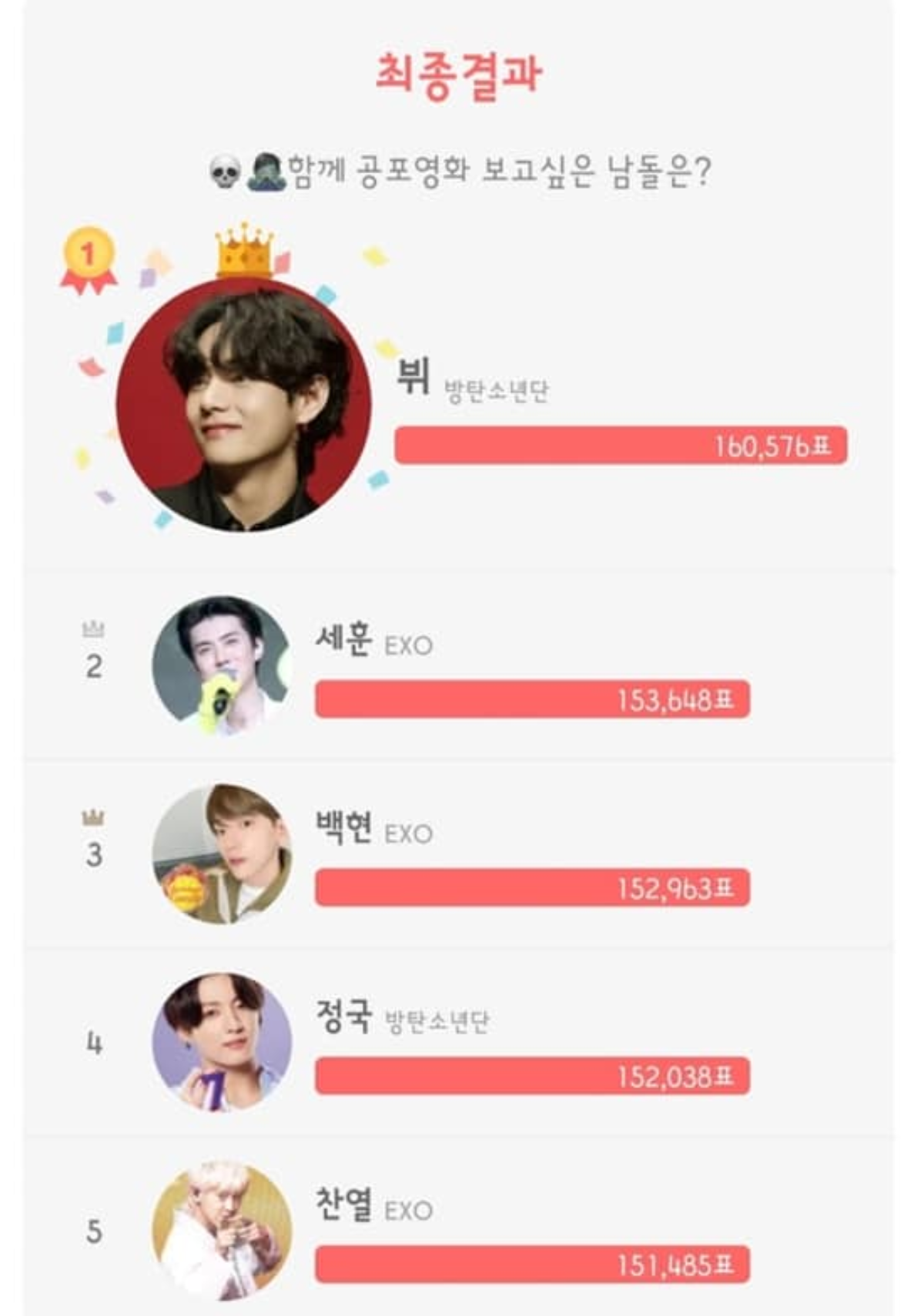 BTS V Wins First Place Male Idol Vote to Watch Horror Movies Together