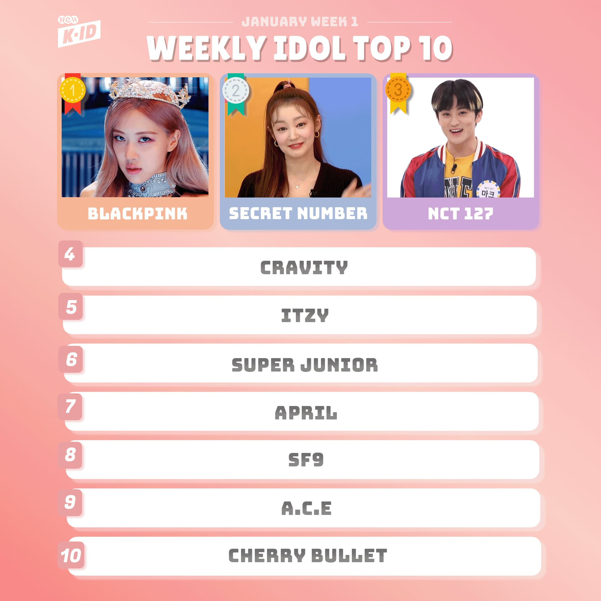 BLACKPINK Becomes The First 2021 Winner of NEW K.ID's Weekly Chart